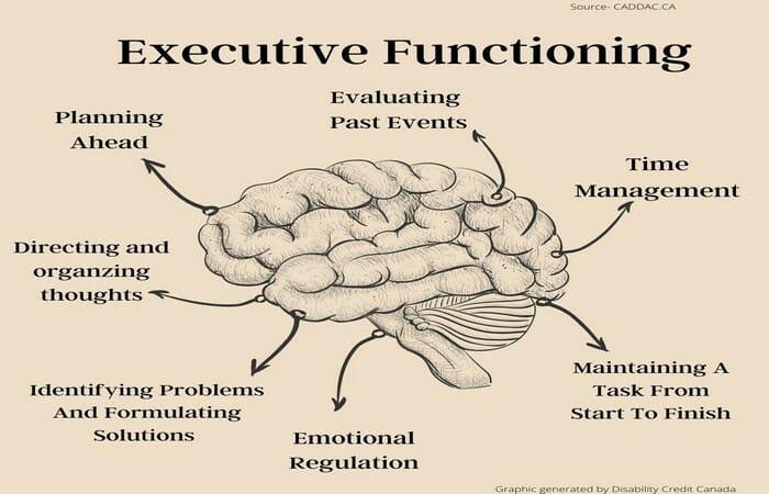 ADHD Executive Functioning